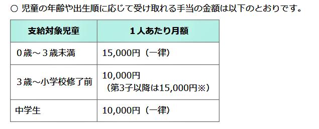 児童手当の合計約198万円